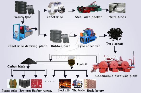 Continuous waste tyre and plastic to fuel oil pyrolysis