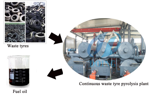 Customers from Lebanon Signed the sales contract with us for purchase our fully continuous waste tyre