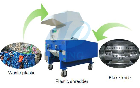 <b>Plastics shredder </b>