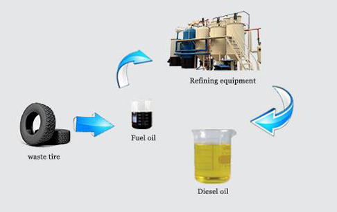 How does a waste tyre oil to diesel recycling plant work?