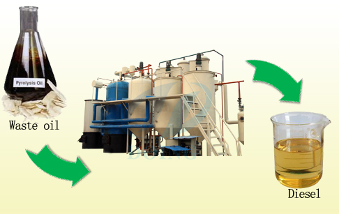 How to converting waste lubricant oil to diesel fuel ?