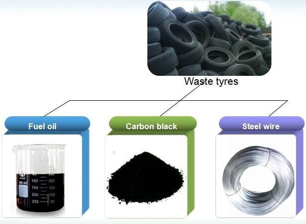 Carbon black from tyre pyrolysis plant
