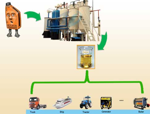 How to make diesel fuel from old engine oil?