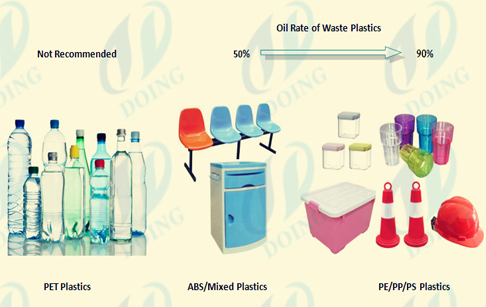 Continuous process for waste plasitc recy