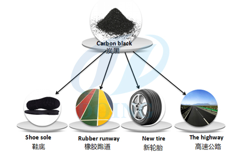 Uses of carbon black from used tyres