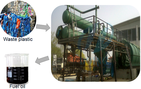 Italy customer set up successfully waste plastic to fuel oil  pyrolysis plant