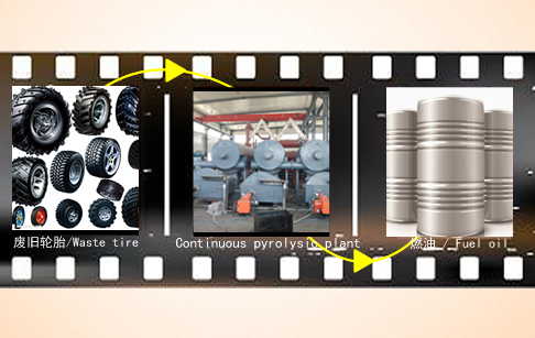 New technologies real continuous pyrolysis plant for tires recycling