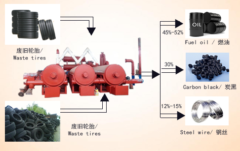 Automatic and continuous waste tire pyrolysis plant