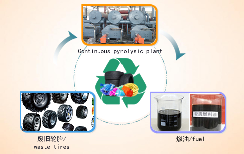 Continuous type tyre pyrolysis plant