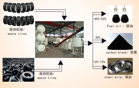 Waste tire pyrolysis continuous machine