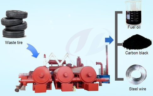 Automatic continuous waste tyre pyrolysis plant