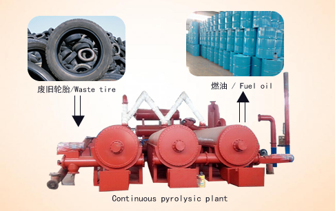 Continuous scale tire pyrolysis unit
