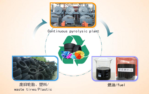 Continuous waste tire rubber plastics pyrolysis plant
