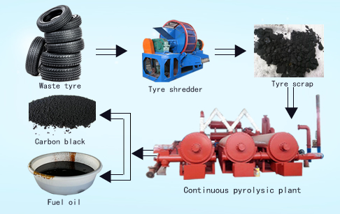 Fully automatic conintuous tire pyrolysis equipment