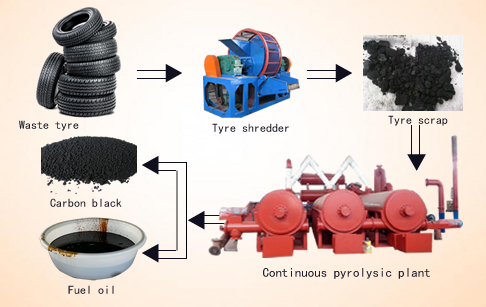 Continuous type pyrolysis plant