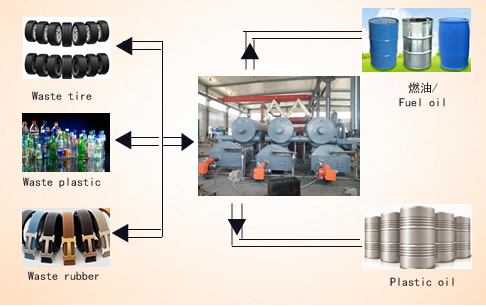 No pollution fully automatic continuous waste tyre pyrolysis plant