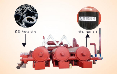 Continuous tire pyrolysis plant