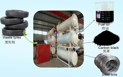 Continuous automatic recycling tyre oil plant