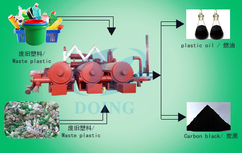 Automatic and continuous waste plastic pyrolysis plant