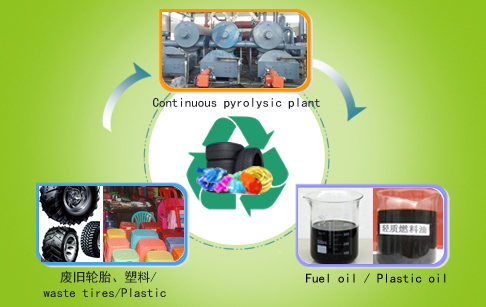 Fully automatic continuous waste plastic pyrolysis plant