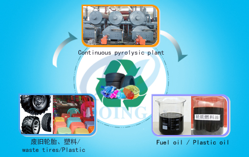 Continuous waste plastic pyrolysis s