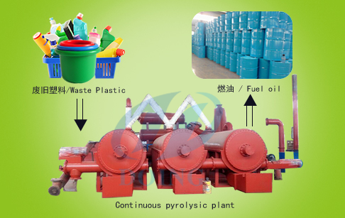 Continuous waste plastic pyrolysis system