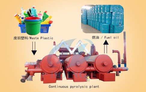 Continuous pyrolysis of plastic plant