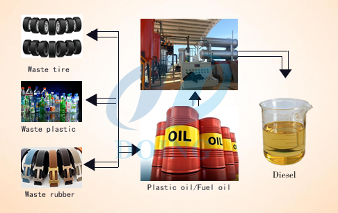 Manufacture of continuous plastic pyrolysis plant offer for Waste motor oil to diesel