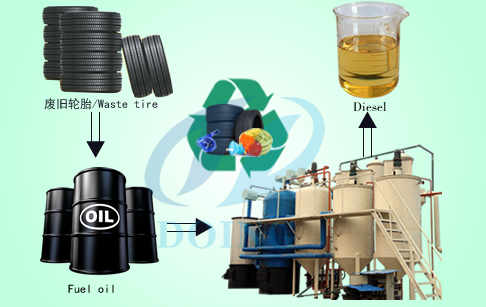 Waste tyre pyrolysis oil distillation process plant