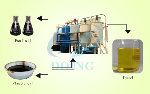 Tyre oil to diesel distillation plant