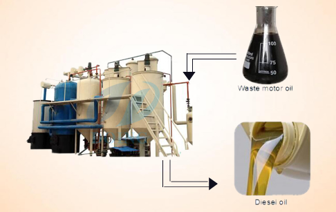 Waste motor oil for diesel fuel oil machine