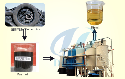 <b>Convert waste oil to diesel refining</b>