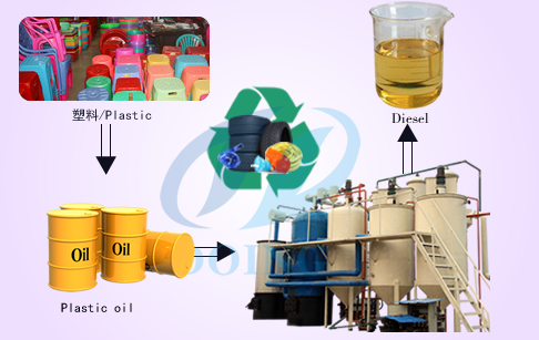 Waste plastic oil to high purify diesel oil