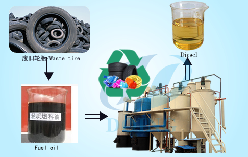 Waste oil to diesel refinery plant