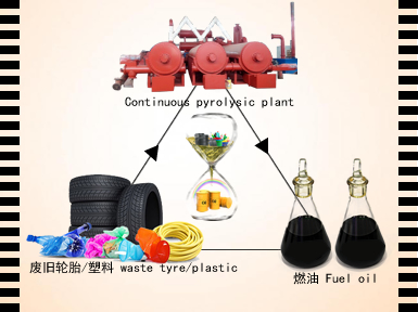 Fully automatic continuous waste tyre pyrolysis plant running video