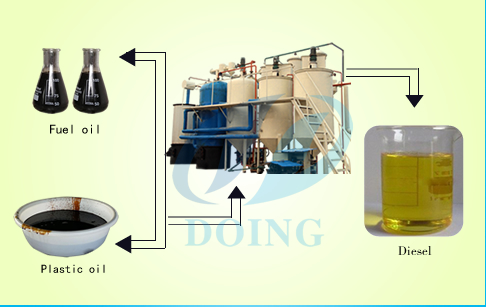 Waste motor oil to diesel refinery