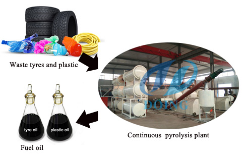 How much is a continuous tyre pyrolysis plant ?