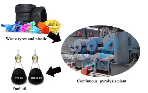 How to build a continuous pyrolysis plant?