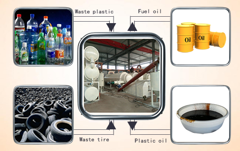 Continuous manufacture waste tire to oil pyrolysis plant