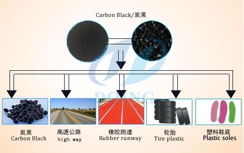 pyrolysis plant carbon black