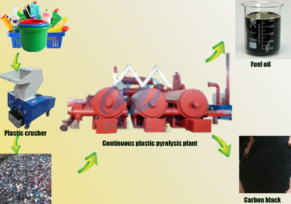 continuous pyrolysis plant working process