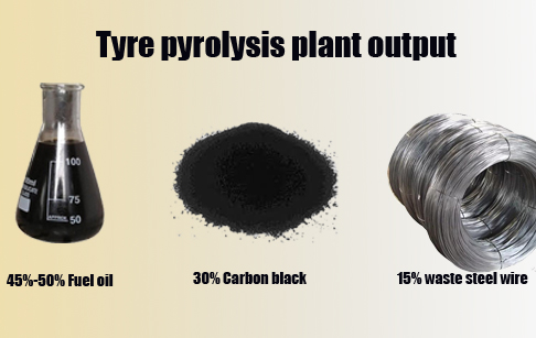 pyrolysis plant final products
