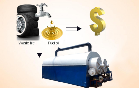 Can continuous tyre pyrolysis plant be profitable?