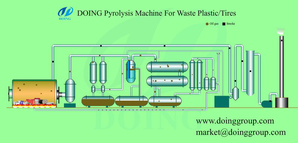 waste plastic solution