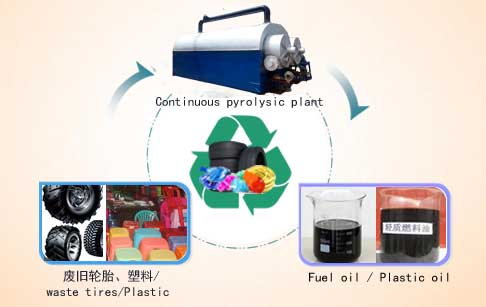 Fully continuous waste tyre pyr