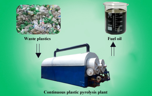 Continuous plastic pyrolysis p