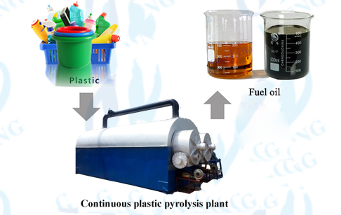 Continuous waste plastic pyroly