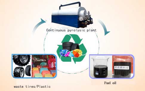 Advantages of continuous waste tire