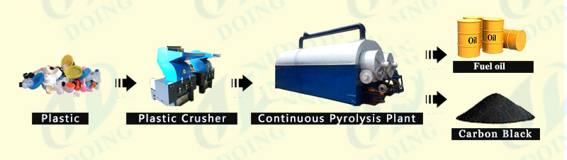continuous waste plastic  pyrolysis plant
