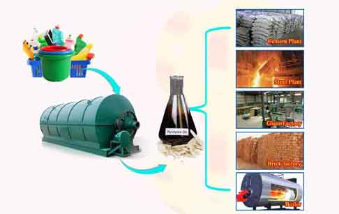 pyrolysis of plastic